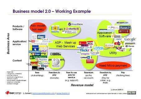 Framework businessmodellen
