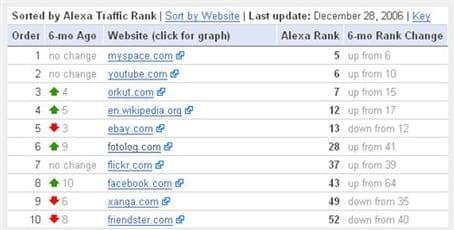 Web 2.0 Traffic Watch List