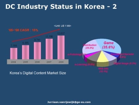 DC industry korea.