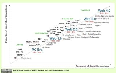 ontwikkeling van het web
