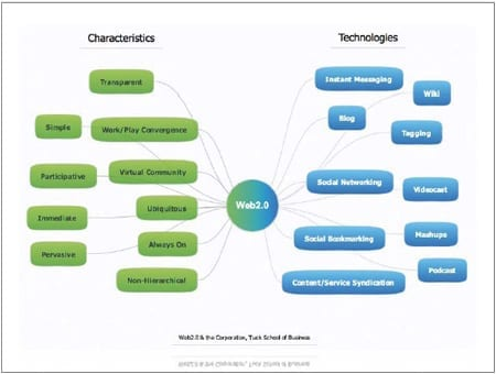 characteristicstechnologie