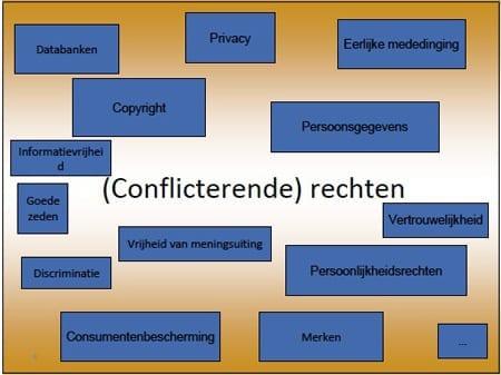 conflicterende-rechten