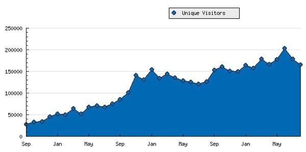 Fig. Ontwikkeling aantal unieke bezoekers Frankwatching september 2006 t/m augustus 2009