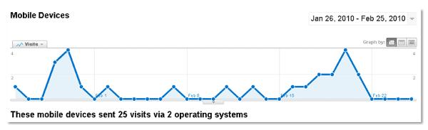 Google Analytics biedt de mogelijkheid in te zoomen op het bezoek via mobile devices.