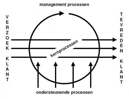 Primair-secundair-tertiaire-processen