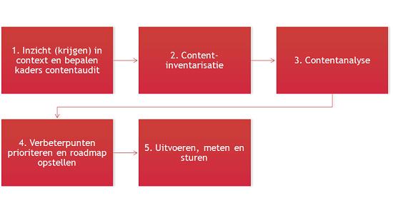 Contentaudit: in 5 stappen bepalen hoe effectief je content is (bron: Sabel Online)