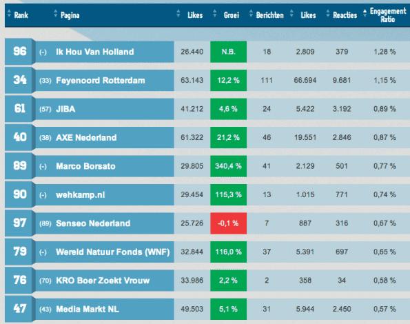 Facebook Monitor Maart 2012: Top 10 engagement
