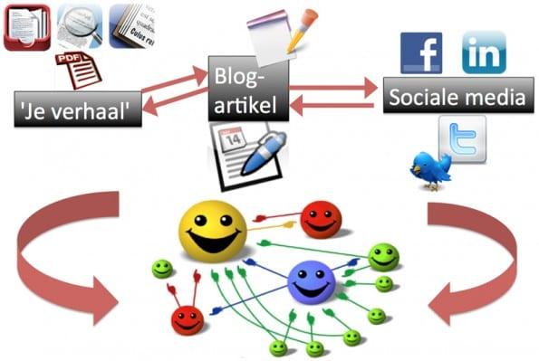 personal branding bloggen social media