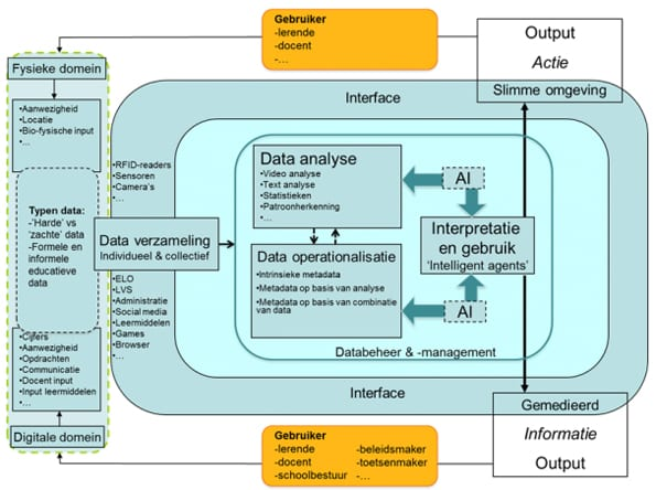 Learning analytics blueprint