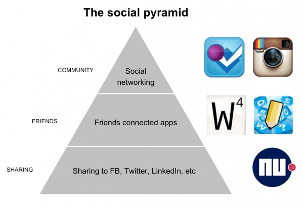 The social pyramid by Sanoma