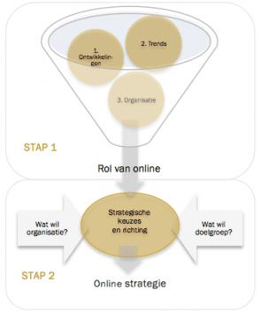 Stappen naar een online strategie