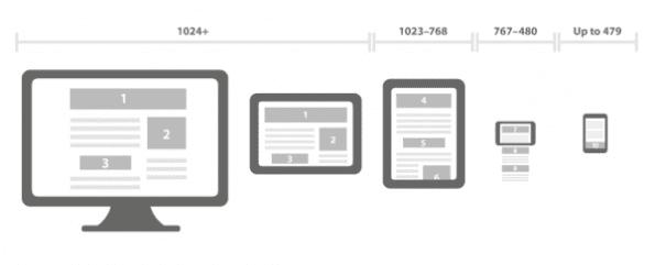 Responsive design schematisch