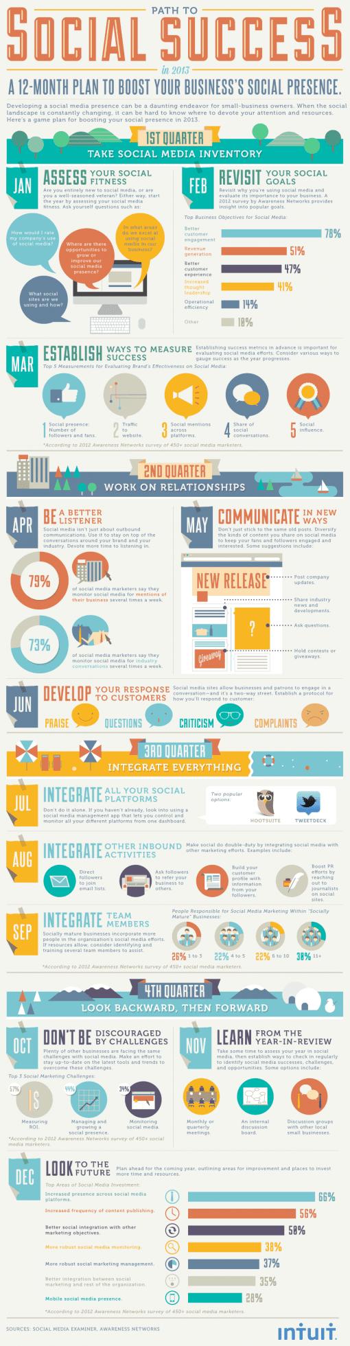 12-maandenplan voor social media-suces [infographic]