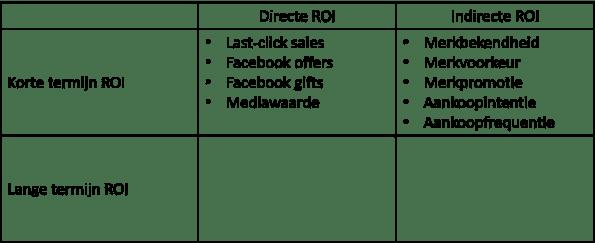 ROI Facebook korte termijn