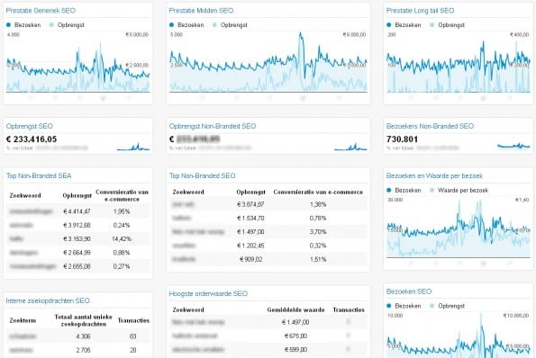 Voorbeeld Google Analytics SEO Dashboard