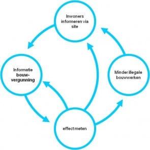 Fig. 3 Cyclus gemeente bouwvergunning