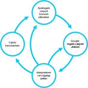 Fig. 2 Cyclus bewoner 'carport'