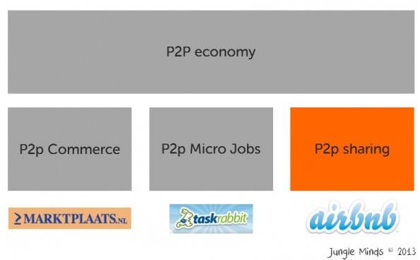 3 typen p2p markten waaronder de 'sharing economy'