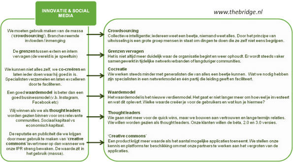 Social media innovatieproces