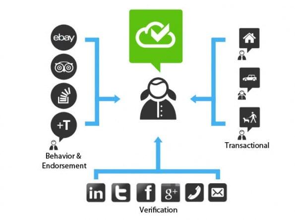 TrustCloud baseert de reputatie van iemand op basis van gedrag en transacties