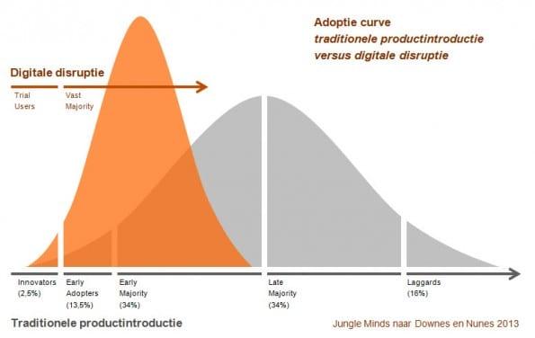Adoptiecurve digitale disruptie