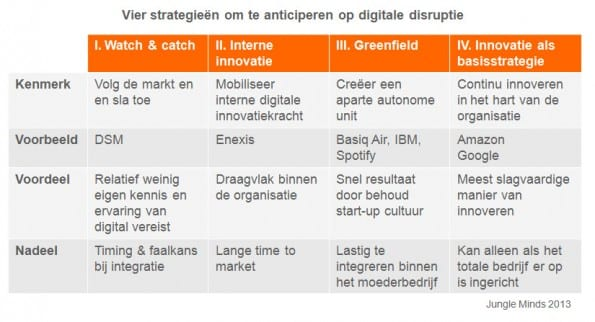 digitale disruptie strategieen