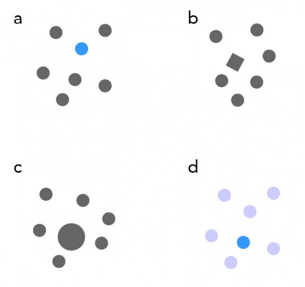 Verschillende vormen van contrast. a) kleurcontrast, b) vormcontrast, c) groottecontrast en d) verzadigingscontrast.