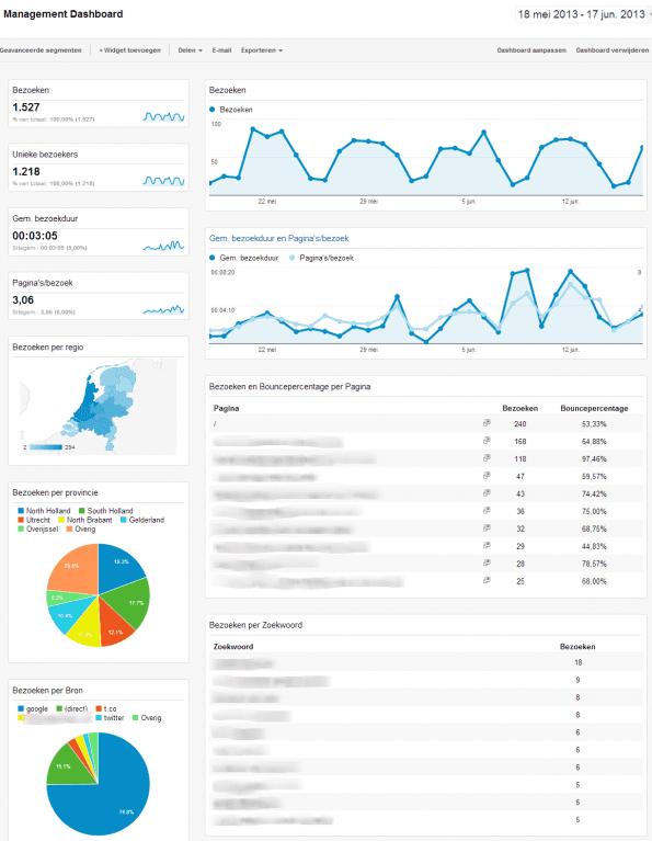 Management Dashboard Google Analytics