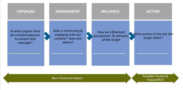 Vierfasenmodel social media doelstellingen