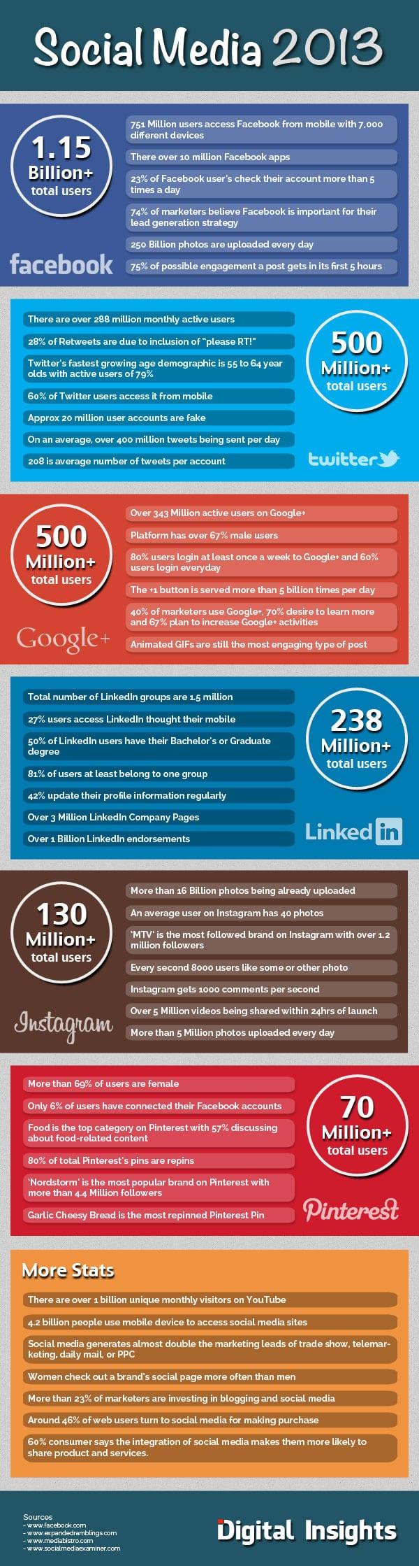 De populariteit van social media - 45 interessante feiten [infographic]