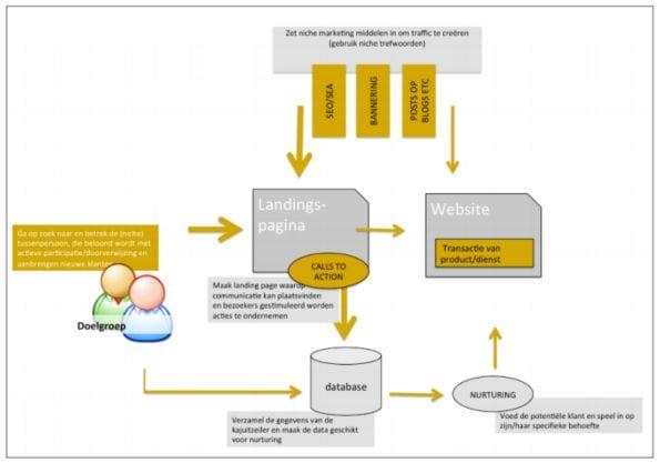 figuur2-online-conceptV2.jpg
