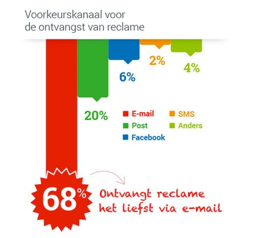 nationaalemailonderzoek_voorkeurkanaal_reclame