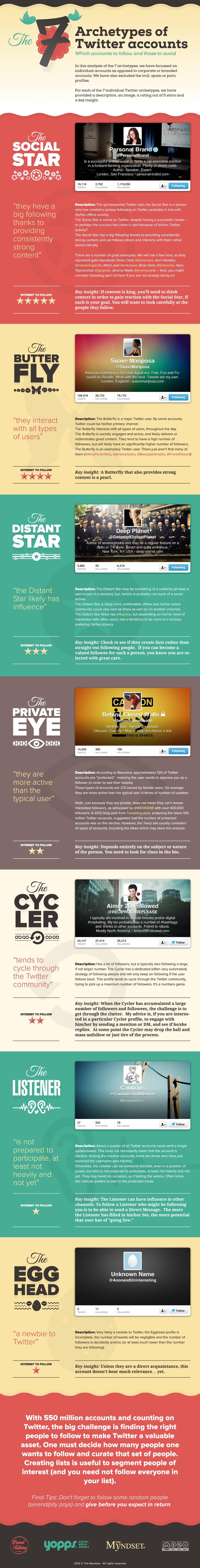 7 soorten Twitteraars - welke ben jij [infographic]