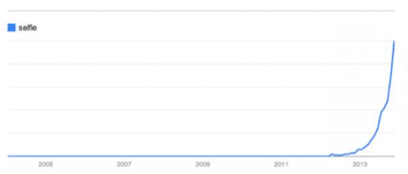 selfie_google_trends