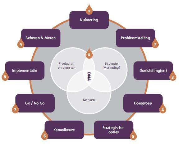 Social Media Modellen - Social Strategy Model