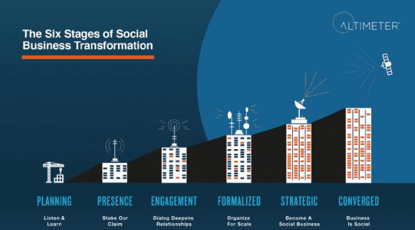 Social Media Modellen - Social Business Strategy Maturity Matrix - Altimeter Group