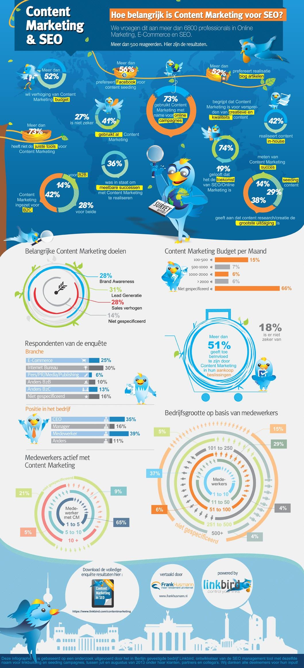 Het belang van contentmarketing voor SEO [infographic]