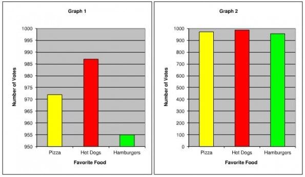 Misleidende_grafieken