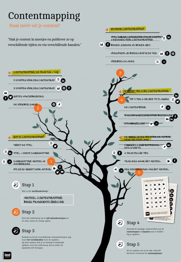contentmapping_infographic