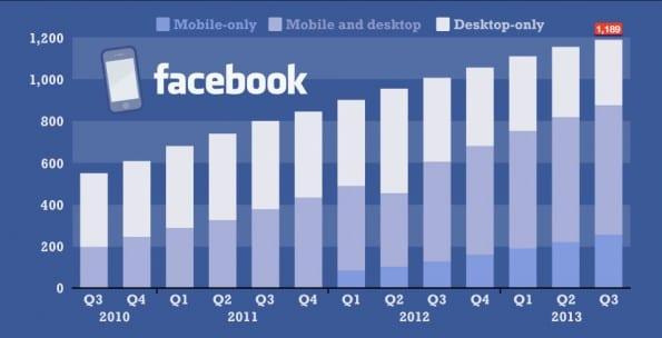Facebook gebruikers: mobile vs desktop. Bron: Statista.com en Facebook Inc.