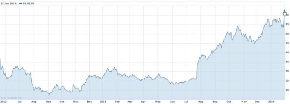 Aandelenprijs Facebook van mei 2012 - januari 2014