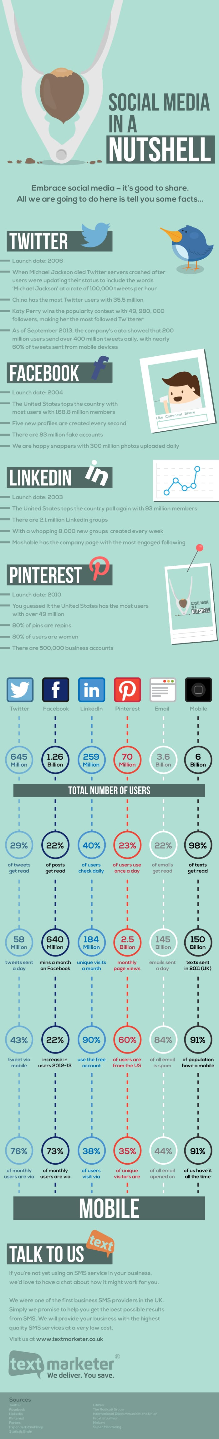 Social media in een notendop- kunnen we niet meer zonder? [infographic]