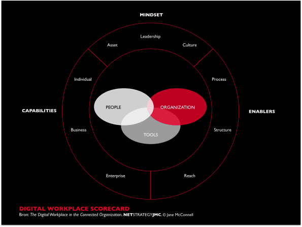Digital Workplace Scorecard (Jane McConnell)