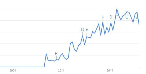 Google Trends over quantified self