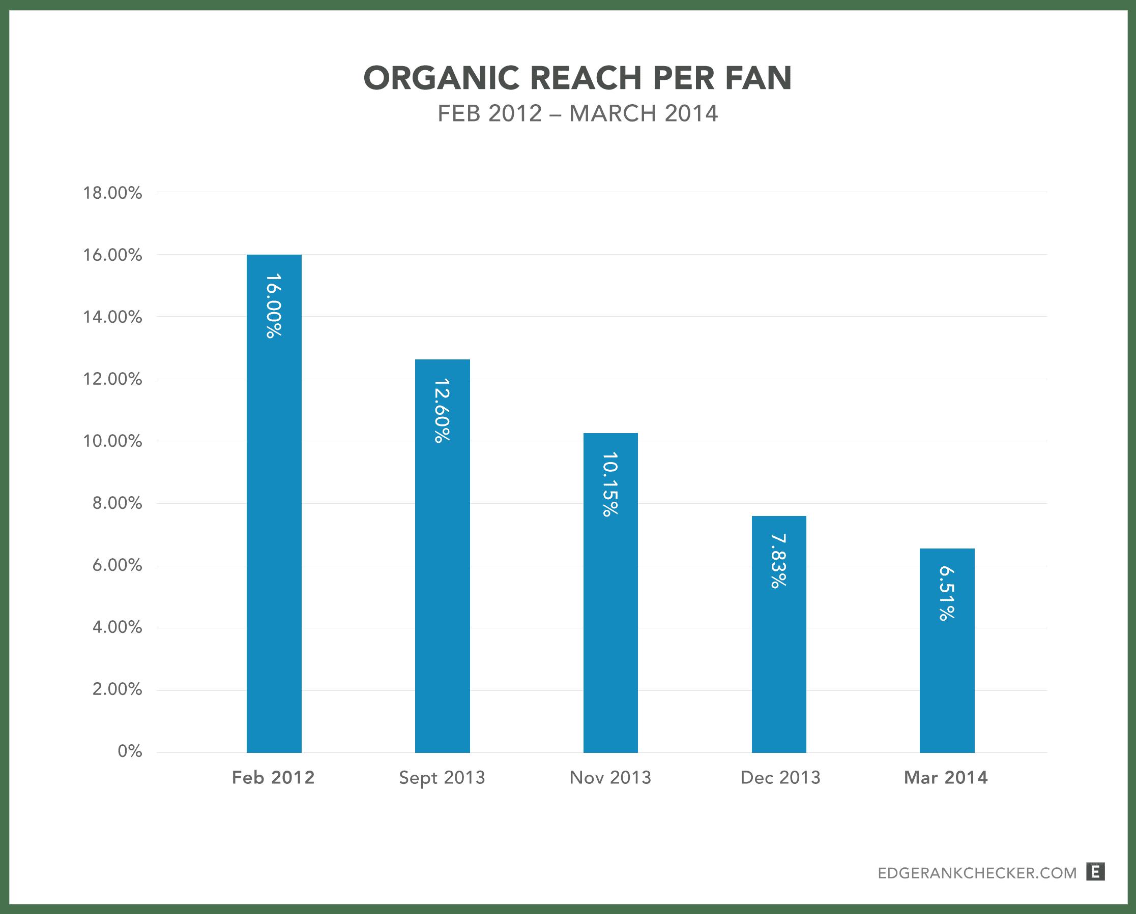 Organic-Reach-Fan-Feb12-Mar14