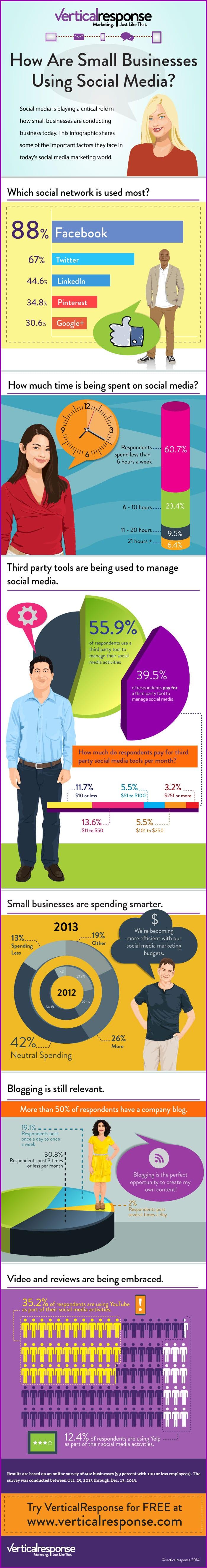 Social media binnen het MKB - liken en bloggen populair [infographic]