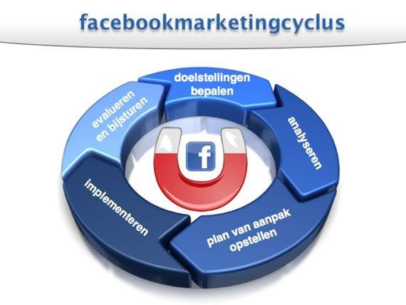 facebookmarketing in 60 minuten van Marcel van der Heijden.002