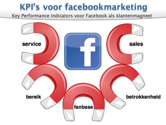 facebookmarketing in 60 minuten van Marcel van der Heijden.003