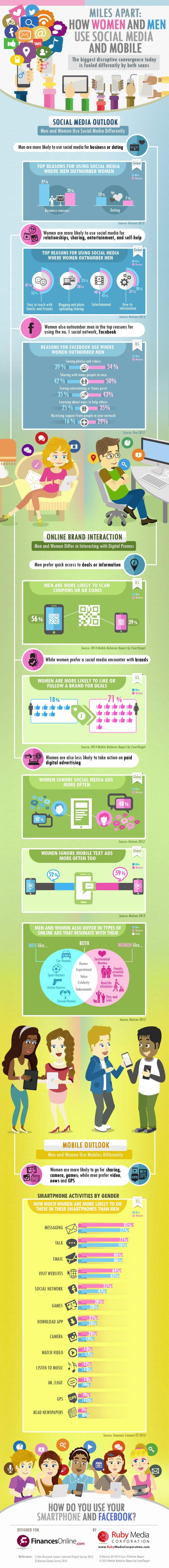 Mannen en vrouwen op social media- zoek de verschillen [infographic]