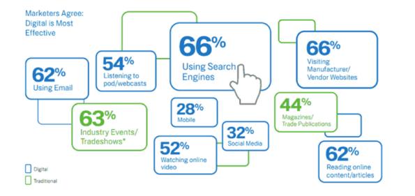 8 van de 10 meest effectieve marketingkanalen zijn online. Bron: B2B marketing outlook 2011